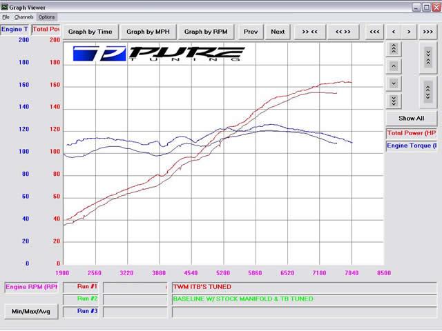 ITB's or Skunk2 intake manifold? - Honda-Tech - Honda Forum Discussion